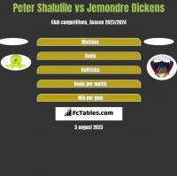 Peter Shalulile vs Jemondre Dickens h2h player stats