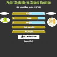 Peter Shalulile vs Sabelo Nyembe h2h player stats