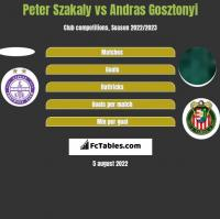 Peter Szakaly vs Andras Gosztonyi h2h player stats