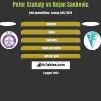 Peter Szakaly vs Bojan Sankovic h2h player stats