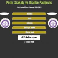 Peter Szakaly vs Branko Pauljevic h2h player stats