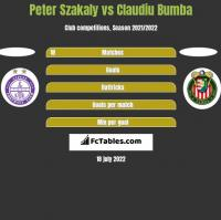 Peter Szakaly vs Claudiu Bumba h2h player stats