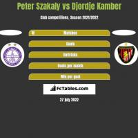 Peter Szakaly vs Djordje Kamber h2h player stats