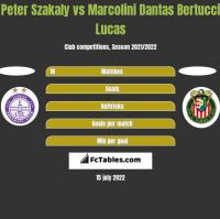 Peter Szakaly vs Marcolini Dantas Bertucci Lucas h2h player stats