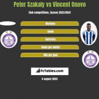 Peter Szakaly vs Vincent Onovo h2h player stats