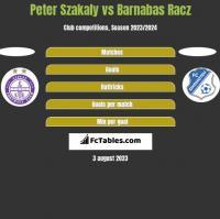 Peter Szakaly vs Barnabas Racz h2h player stats