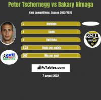 Peter Tschernegg vs Bakary Nimaga h2h player stats