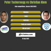 Peter Tschernegg vs Christian Klem h2h player stats