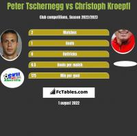 Peter Tschernegg vs Christoph Kroepfl h2h player stats