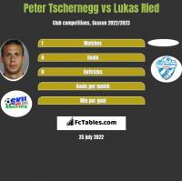 Peter Tschernegg vs Lukas Ried h2h player stats