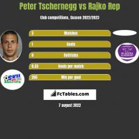 Peter Tschernegg vs Rajko Rep h2h player stats