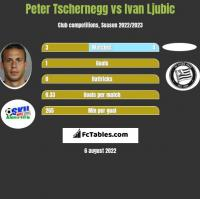 Peter Tschernegg vs Ivan Ljubic h2h player stats