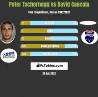 Peter Tschernegg vs David Cancola h2h player stats