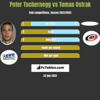Peter Tschernegg vs Tomas Ostrak h2h player stats