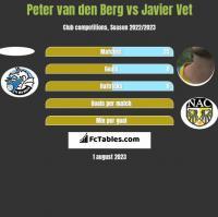 Peter van den Berg vs Javier Vet h2h player stats
