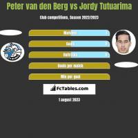 Peter van den Berg vs Jordy Tutuarima h2h player stats