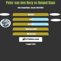Peter van den Berg vs Roland Baas h2h player stats