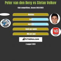 Peter van den Berg vs Stefan Velkov h2h player stats