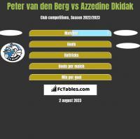 Peter van den Berg vs Azzedine Dkidak h2h player stats