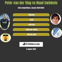 Peter van der Vlag vs Ruud Swinkels h2h player stats