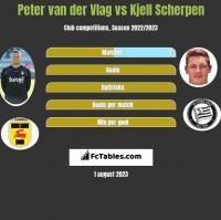 Peter van der Vlag vs Kjell Scherpen h2h player stats