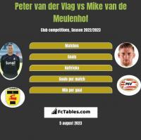 Peter van der Vlag vs Mike van de Meulenhof h2h player stats