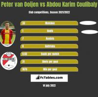 Peter van Ooijen vs Abdou Karim Coulibaly h2h player stats