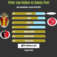 Peter van Ooijen vs Danny Post h2h player stats