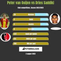Peter van Ooijen vs Dries Saddiki h2h player stats