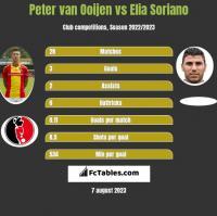 Peter van Ooijen vs Elia Soriano h2h player stats
