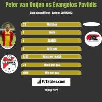 Peter van Ooijen vs Evangelos Pavlidis h2h player stats