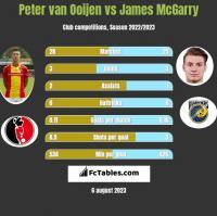 Peter van Ooijen vs James McGarry h2h player stats