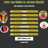 Peter van Ooijen vs Jerome Sinclair h2h player stats