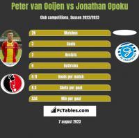 Peter van Ooijen vs Jonathan Opoku h2h player stats