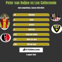 Peter van Ooijen vs Lee Cattermole h2h player stats