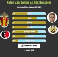 Peter van Ooijen vs Nils Roeseler h2h player stats