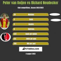 Peter van Ooijen vs Richard Neudecker h2h player stats