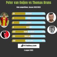 Peter van Ooijen vs Thomas Bruns h2h player stats