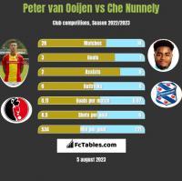 Peter van Ooijen vs Che Nunnely h2h player stats