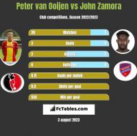 Peter van Ooijen vs John Zamora h2h player stats