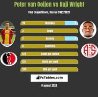 Peter van Ooijen vs Haji Wright h2h player stats