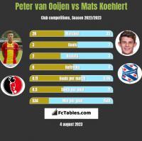 Peter van Ooijen vs Mats Koehlert h2h player stats