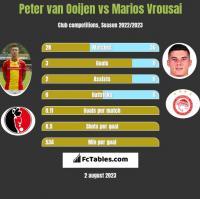 Peter van Ooijen vs Marios Vrousai h2h player stats