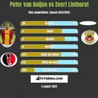 Peter van Ooijen vs Evert Linthorst h2h player stats