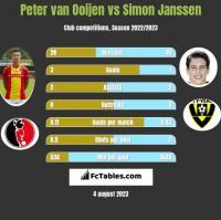 Peter van Ooijen vs Simon Janssen h2h player stats