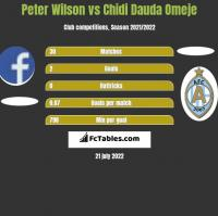 Peter Wilson vs Chidi Dauda Omeje h2h player stats