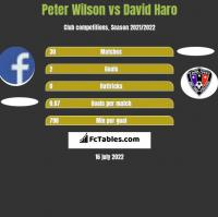 Peter Wilson vs David Haro h2h player stats