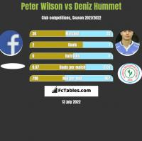 Peter Wilson vs Deniz Hummet h2h player stats