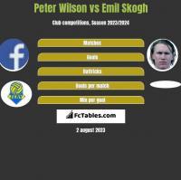 Peter Wilson vs Emil Skogh h2h player stats