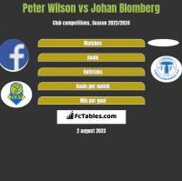 Peter Wilson vs Johan Blomberg h2h player stats